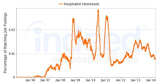 Locum Tenen Hospitalist Jobs in Tennessee